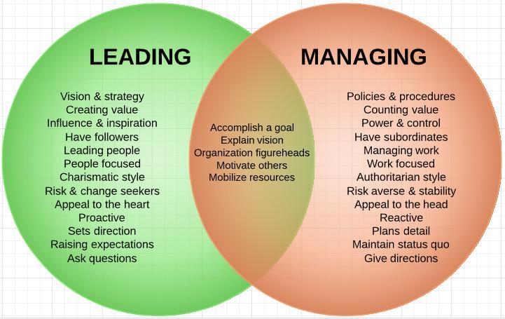 management-versus-leadership