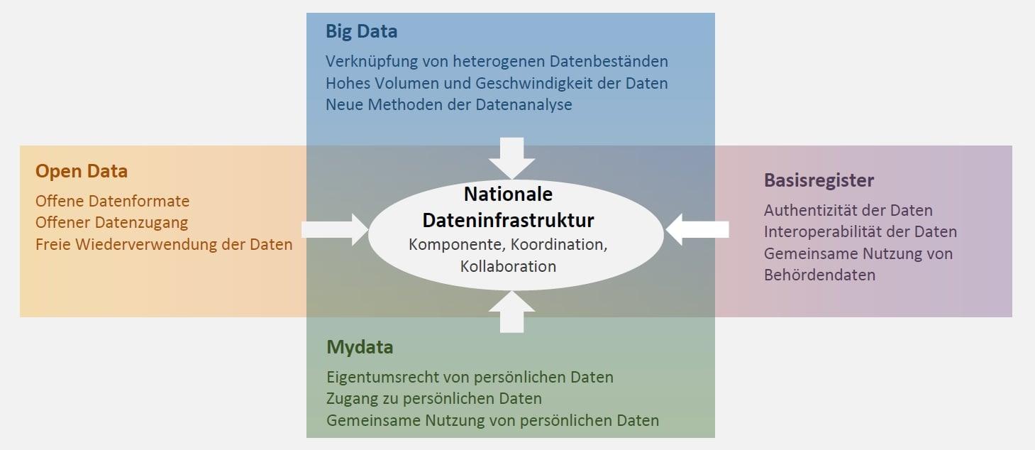 national-datenbankinfrastrukur